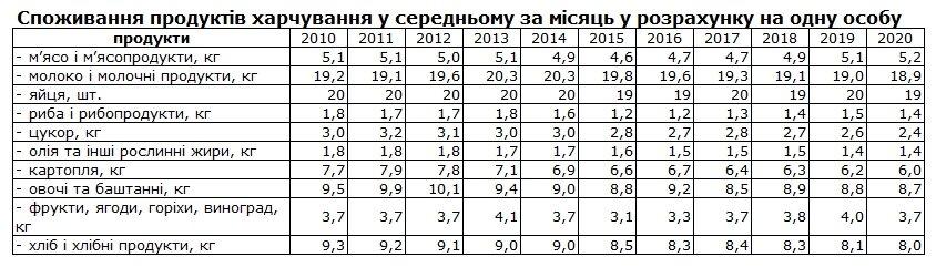 Меньше сахара, картофеля и хлеба: как изменилось питание украинцев за 10 лет