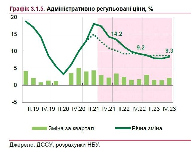 Как будут расти тарифы на электроэнергию, газ и коммуналку: прогноз НБУ