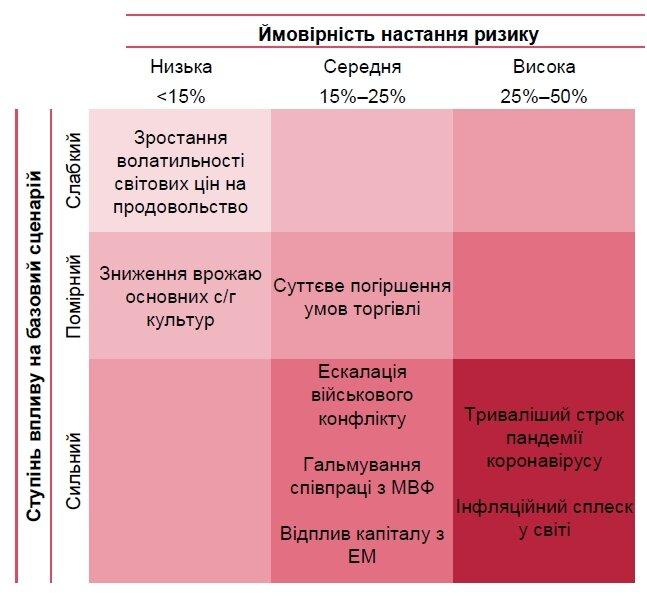 НБУ оценил потери экономики Украины в случае нового локдауна