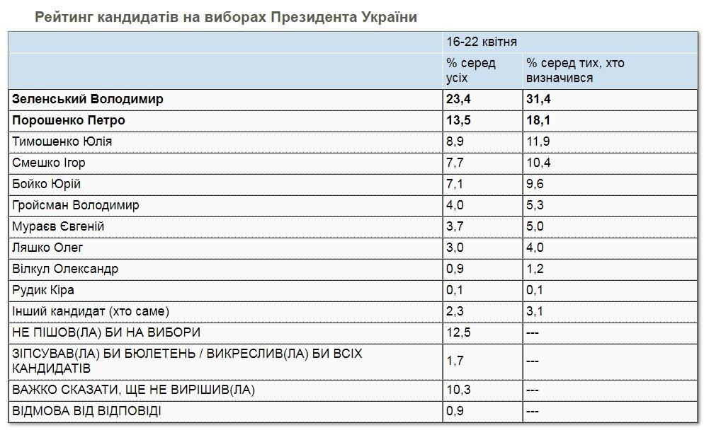 Президентский рейтинг Зеленского поднялся выше 30%