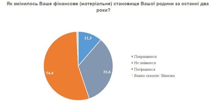Как изменилось финансовое положение украинцев за два года: данные опроса
