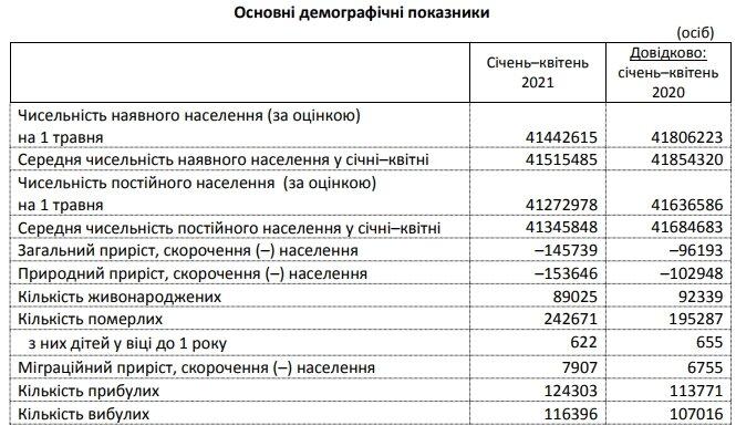 Смертность в Украине превысила прошлогодний уровень почти на 50%
