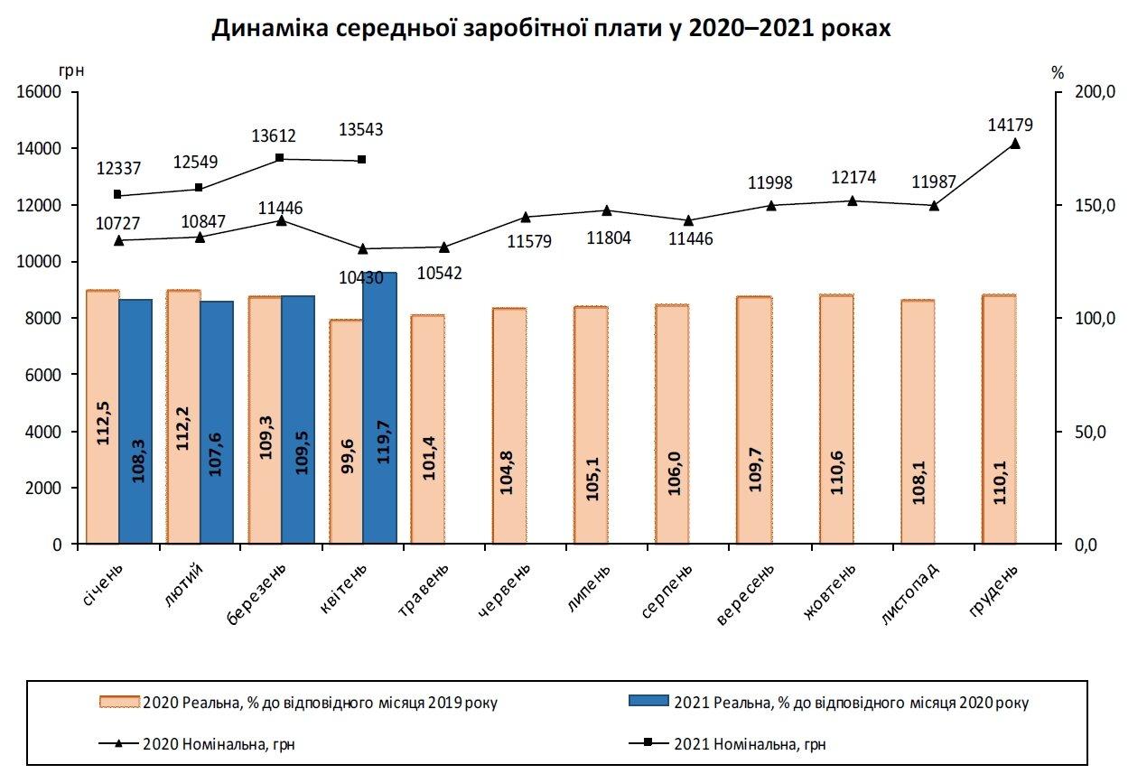 Средняя зарплата в Украине за год выросла почти на 30%