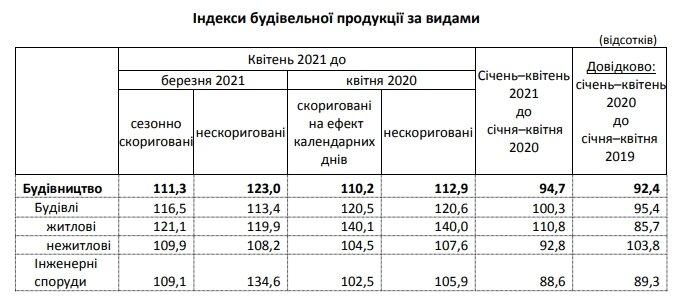 Строительство жилья в Украине выросло на 40% после падения в прошлом году