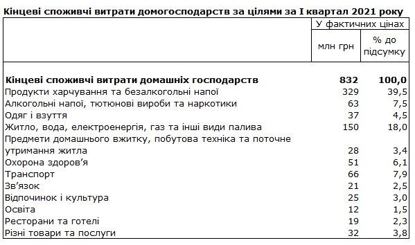 Две трети расходов украинцев уходит на еду, алкоголь и коммуналку