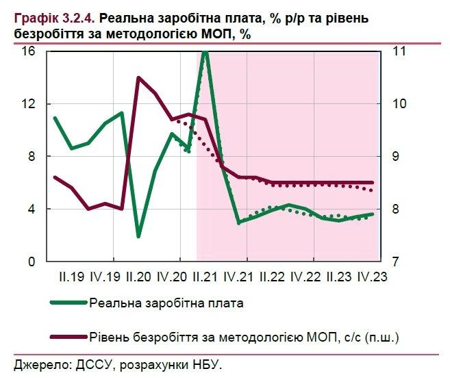 НБУ прогнозирует рост зарплат украинцев в 2021 году почти на 20%