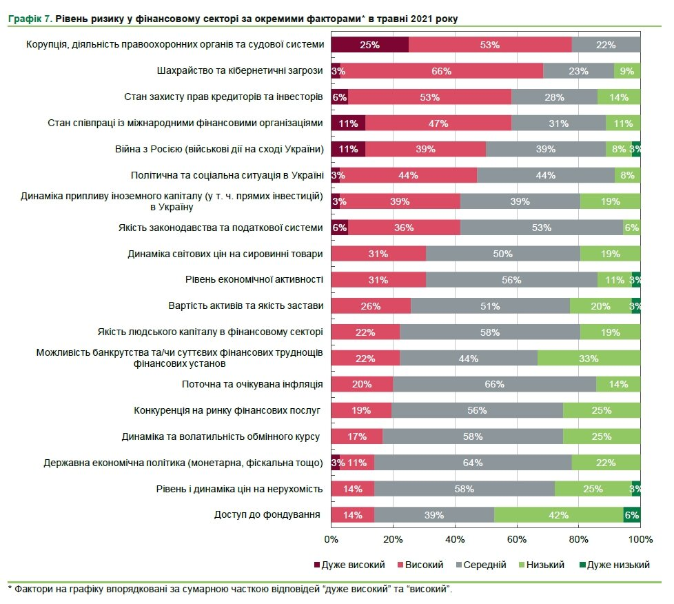 Украинские финансисты назвали главные риски для сектора
