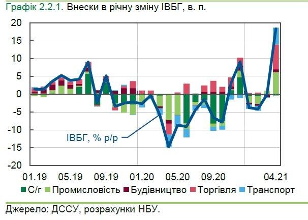 Экономика Украины начала восстанавливаться: в базовых отраслях зафиксирован рост