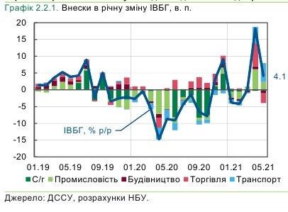 Рост в базовых отраслях экономики Украины замедлился в четыре раза