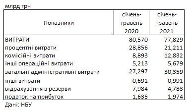 Прибыль украинских банков упала на 5 млрд гривен: что стало причиной