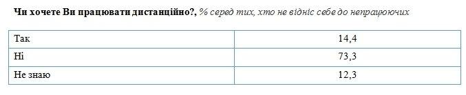 Три четверти украинцев против дистанционной работы