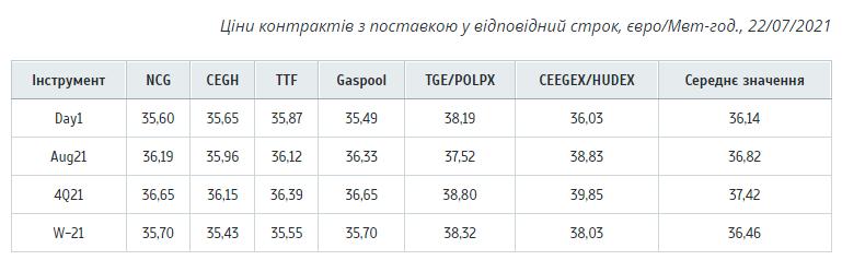 Цены на газ в Европе поднялись до 450 долларов