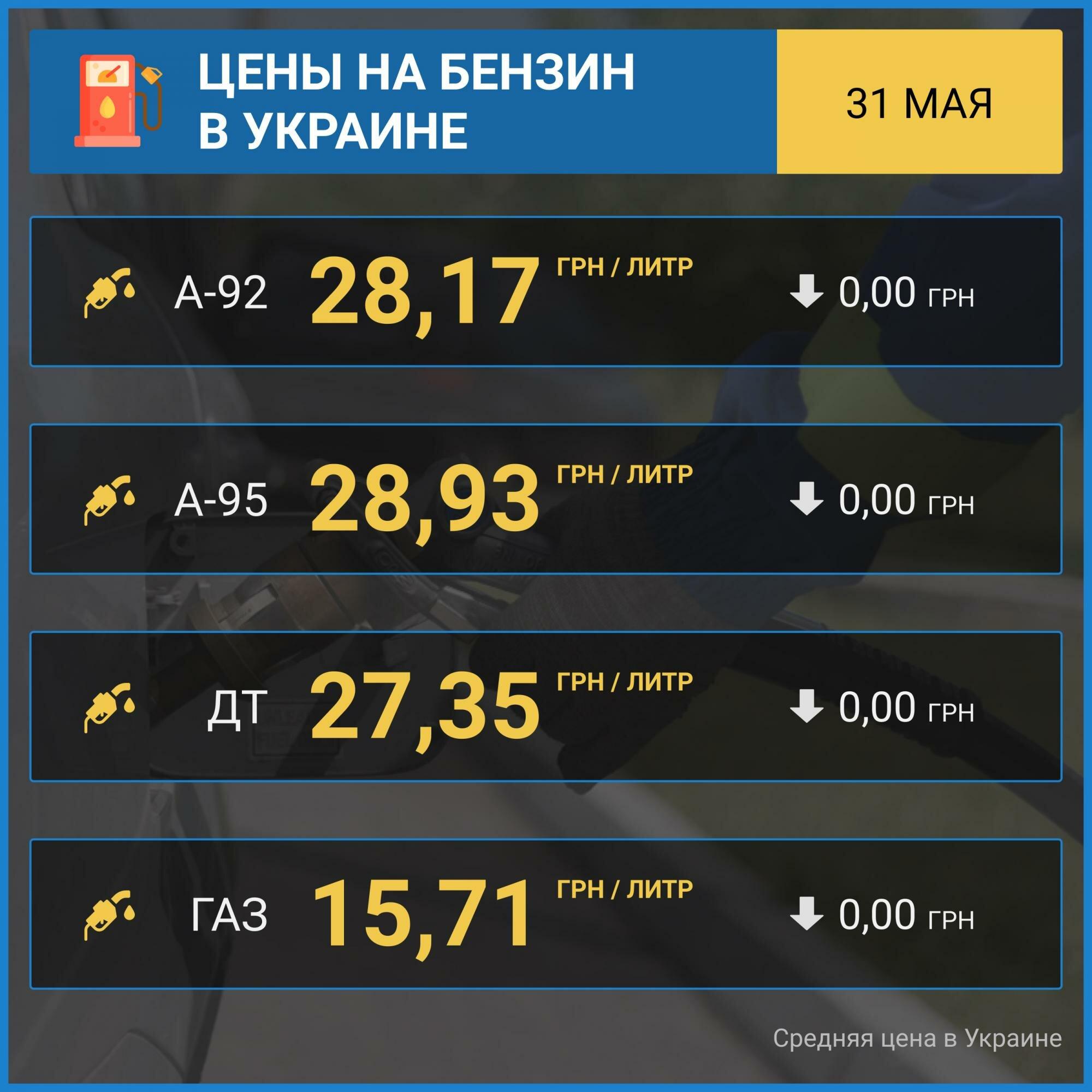 Рост цен на бензин прекратился: сколько стоит топливо на АЗС