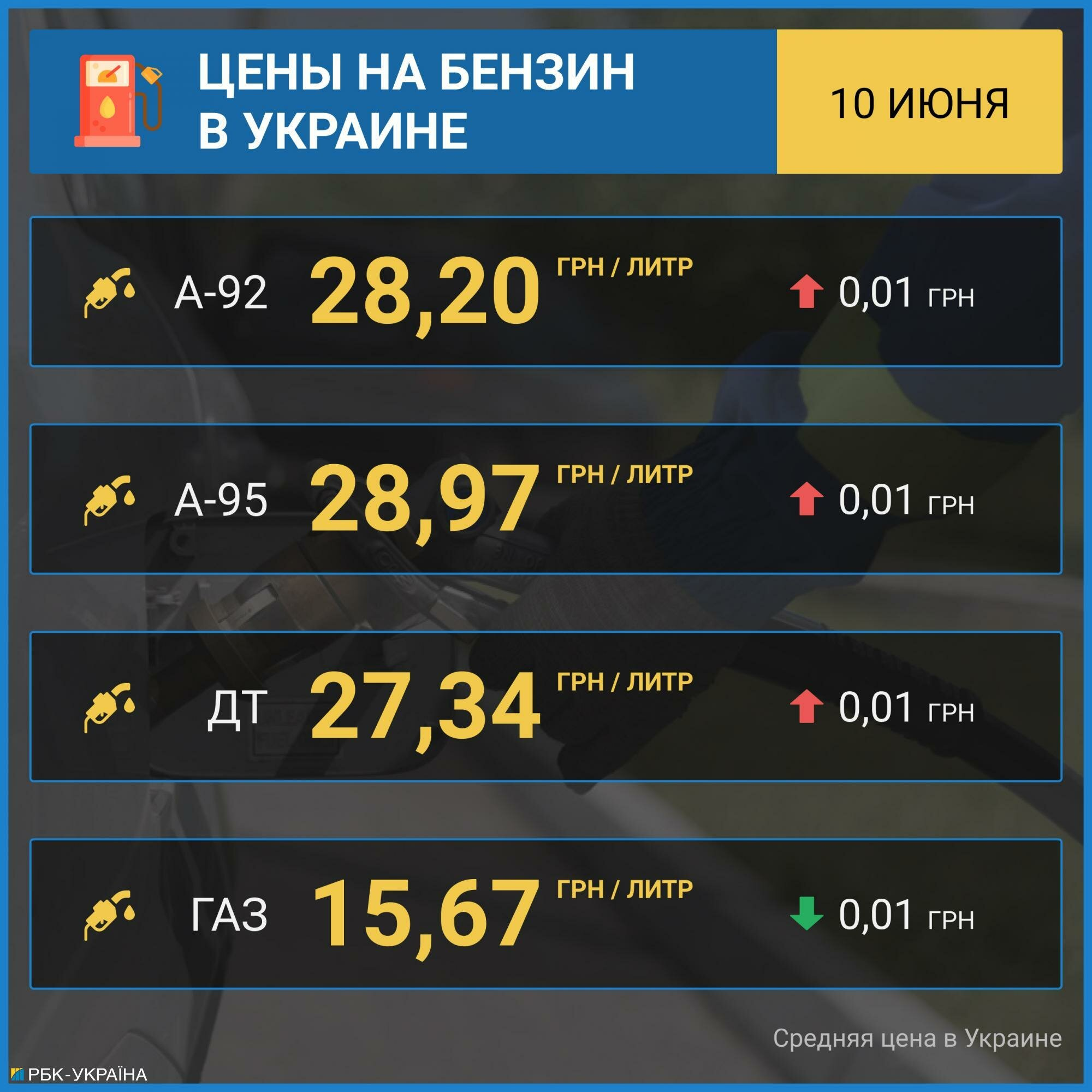 Цены на бензин возобновили рост, автогаз дешевеет