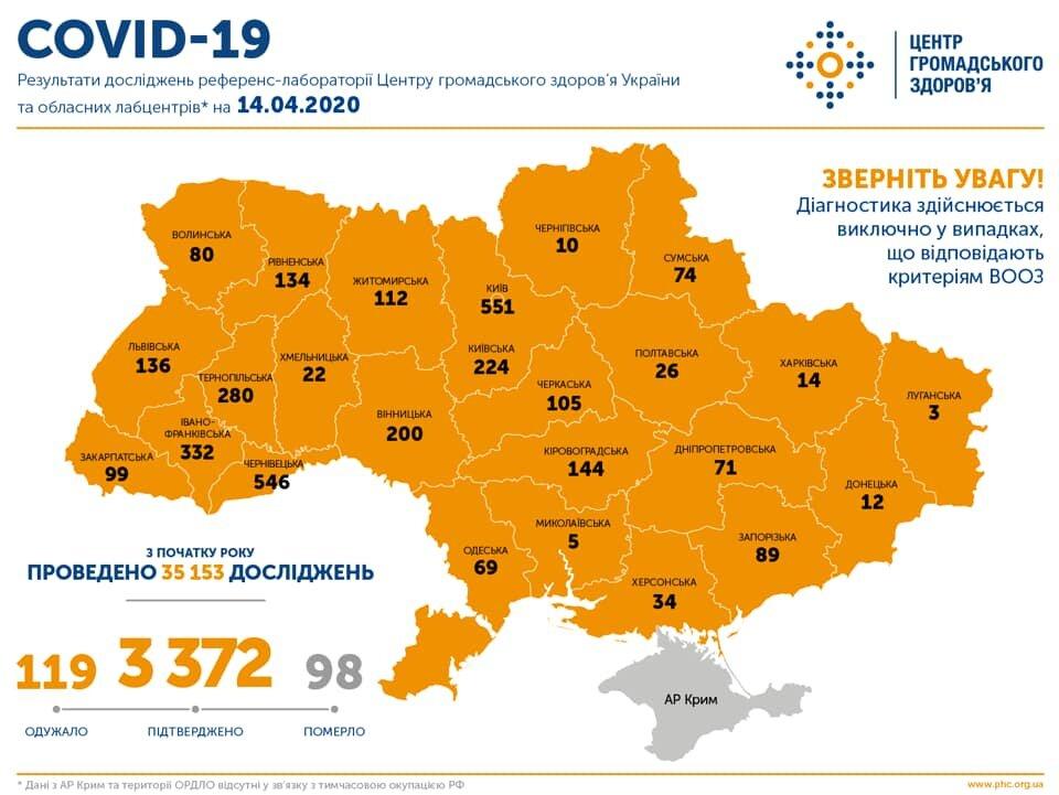В Україні зафіксовано 3372 випадки COVID-19