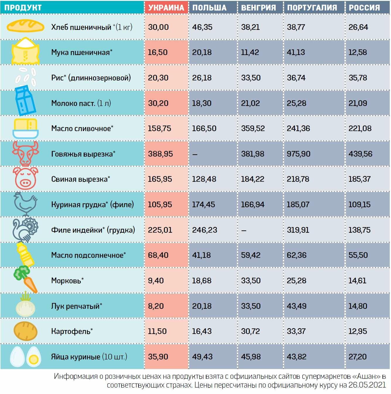 В Киеве дороже, чем в ЕС. Сравниваем цены на продукты в разных странах - фото 1