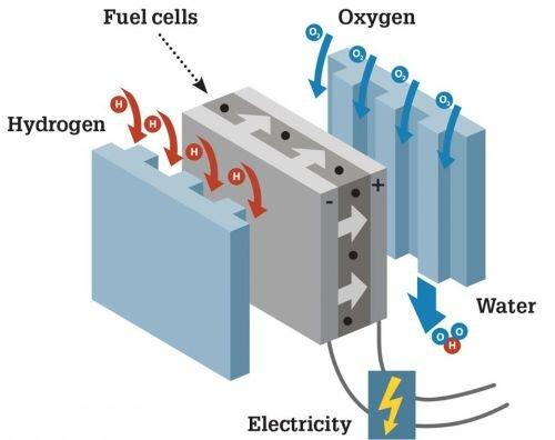 Есть ли шансы пробиться на рынок у водородных авто? - водород
