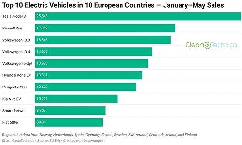30 найпопулярніших електрокарів в країнах ЄС - електрокар