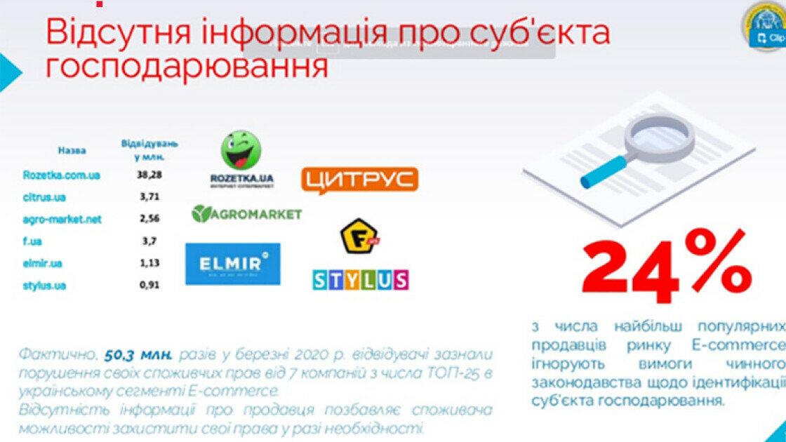 Источник: Союз потребителей Украины