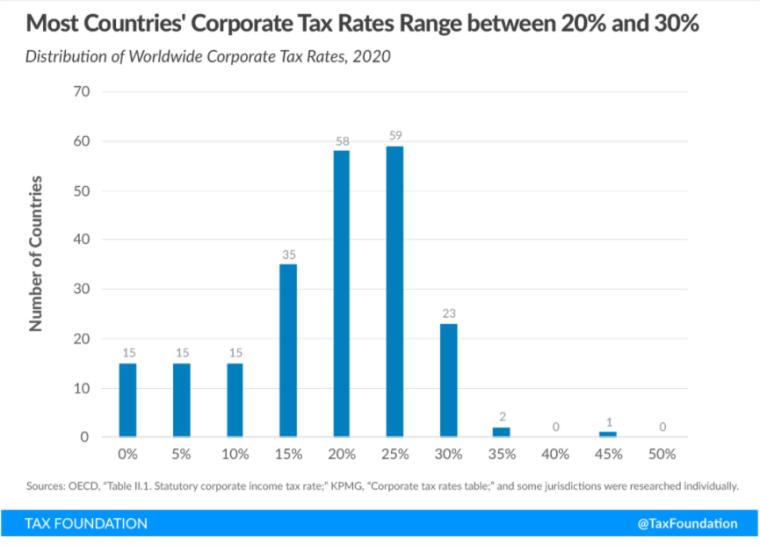 Распределение ставок налога на прибыль корпораций