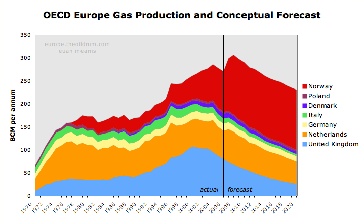 Europe_OECD_gas_forecast2.png
