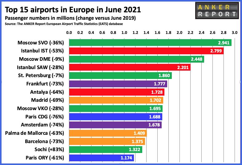 15 крупнейших аэропортов Европы, июнь 2021 г.