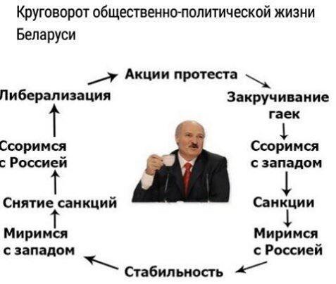 Белоруссия круговорот.jpg