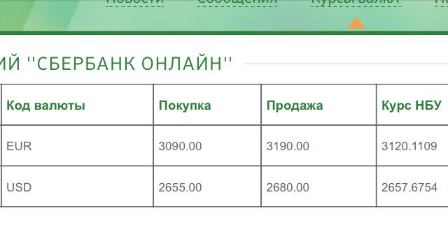 Конвертер валют сбербанк россии в россии
