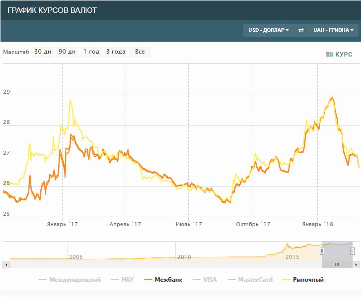к рублю графики курсов валют