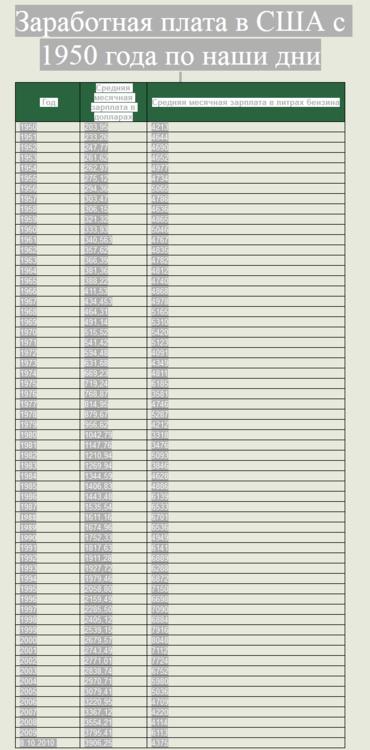 Screenshot_2020-03-29 Зарплаты в США с 1950 года по наши дни.png