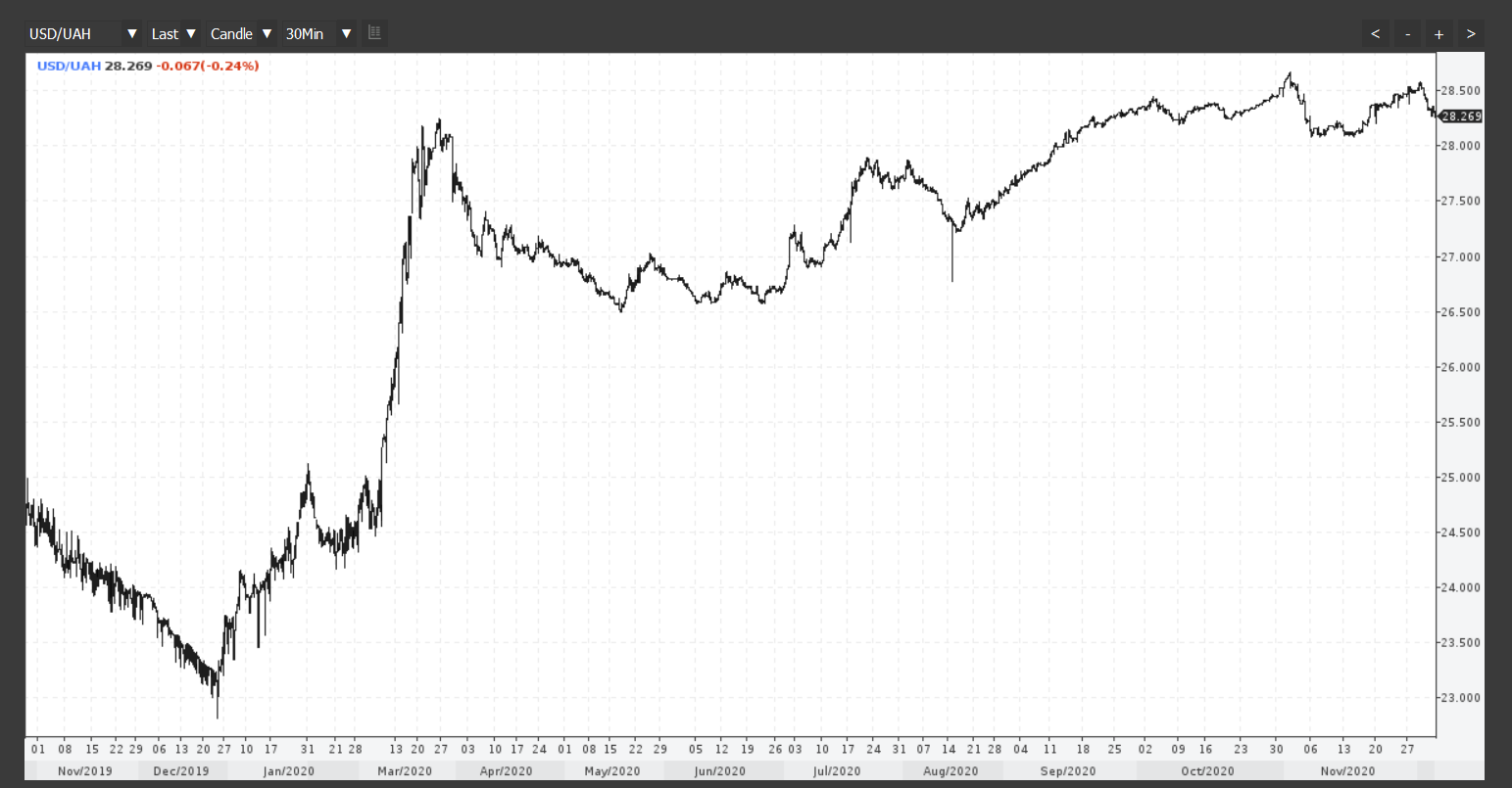 Screenshot_2020-12-03 USDUAH Chart.png