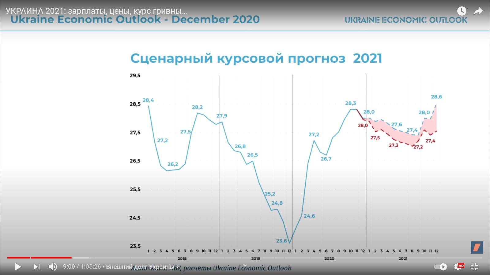 прогноз курса на 2021.png