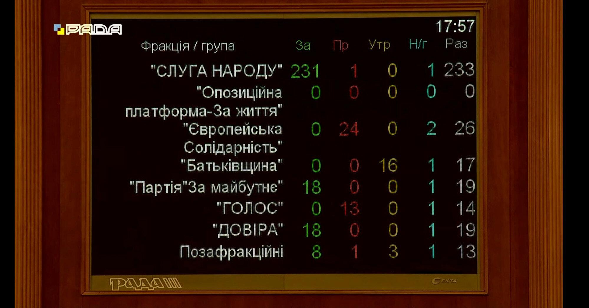 Рада приняла в первом чтении законопроект о деолигархизации